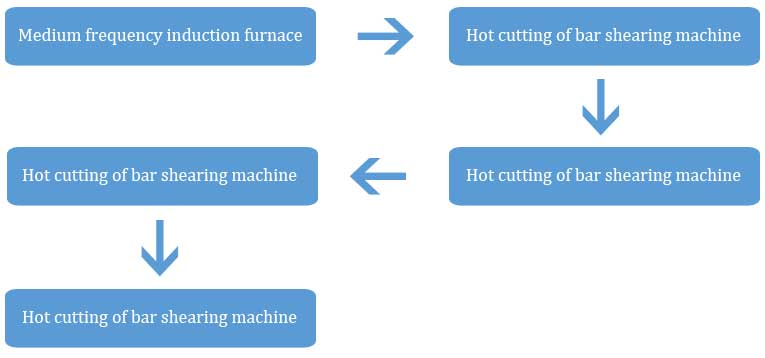 forging process line of steel ball